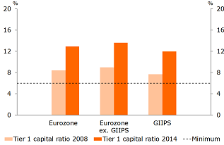 Figure 3a: Tier 1 capital ratios in the entire Eurozone, GIIPS countries and other Eurozone countries