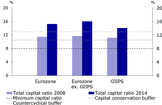Figure 3b: Total capital ratios in the entire Eurozone, GIIPS countries and other Eurozone countries