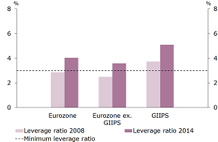Figure 3c: Leverage ratios in the entire Eurozone, GIIPS countries and other Eurozone countries