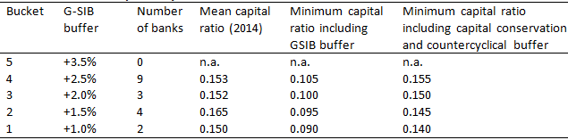 Table 2: Minimum capital requirements for G-SIBs