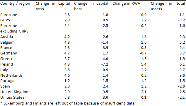 Table 3: Strategies of adjustment to the Basel III capital requirements in percentage points