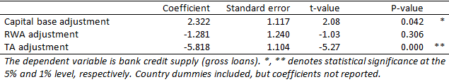 Table 4: Impact of changes in capital, RWA, and TA on banks' credit supply