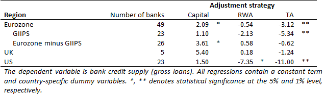 Table 5: Impact of changes in capital, RWA, and TA on banks' credit supply per region