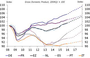 Figure 1: Italy's recovery lags behind