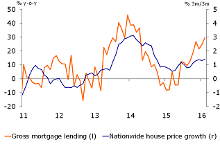 Figure 2: Mortgage lending increased sharply