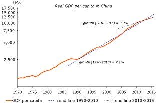 Figure 1: Real GDP growth appears to have plateaued