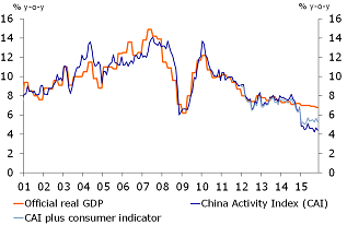Figure 2: The China Activity Indicator shows a sharp decline in growth early 2015