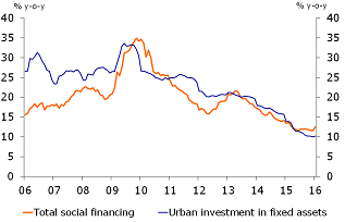 Figure 3: Investment in fixed assets falls due to monetary tightening
