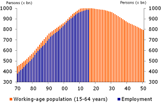 Figure 5: Ageing restricts high employment growth