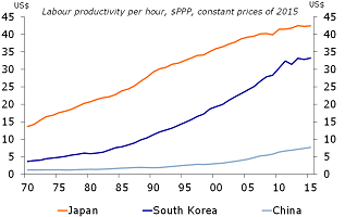 Figure 6: Chinese labour productivity is a meagre USD 7 per hour