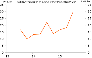 Figure 7: Alibaba sales show strong rise