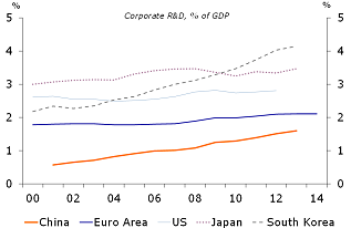 Figure 9: Business R&D as a percentage of GDP