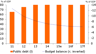 Figure 2: Fiscal position improving