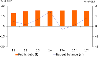Figure 2: Public finances are sound