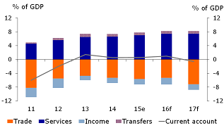 Figure 2: Current account balance stabilising