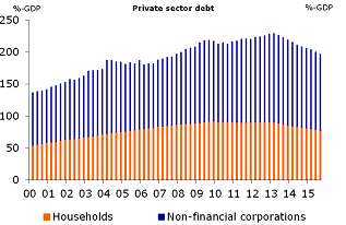 Figure 3: Private debt is declining further