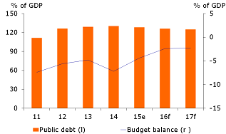 Figure 4: Public debt consolidation is stagnating