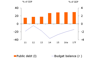 Figure 2: Fiscal balance recovers, remains weak