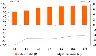 Figure 2: … is insufficient in itself to credibly improve fiscal deficits and debt