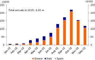 Figure 3: Refugee arrivals in Greece, Italy and Spain in 2015