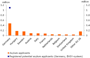 Figure 4: Distribution of asylum seekers across EU countries in 2015