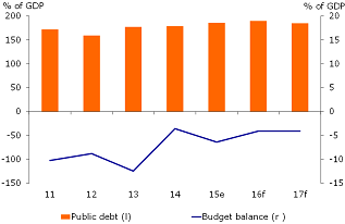 Figure 5: Greece's public finances