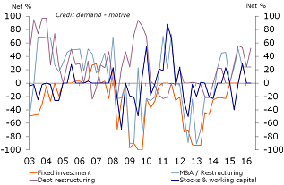 Figure 4: Fixed investments not the main motive for loan demand