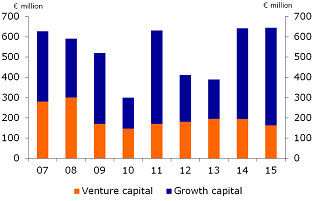 Figure 5: Venture capital and growth capital provided to Dutch companies by private equity firms