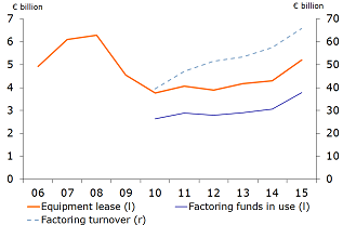 Figure 7: Strong growth in leasing and factoring in 2015
