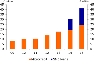 Figure 9: Annual lending by Qredits