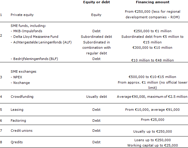 Table 1: Overview of alternative forms of financing
