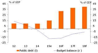 Figure 2: …and in higher budget deficits and rising public debt level