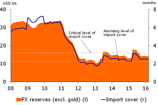 Figure 2: FX reserves remain low