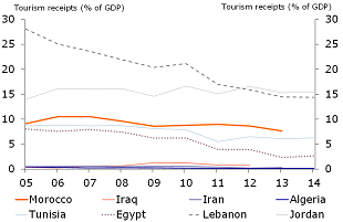 Figure 4: Tourism on a downward trend