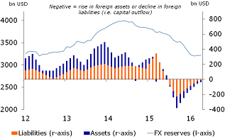 Figure 1: Capital flight is waning, as well as downward pressure on FX reserves