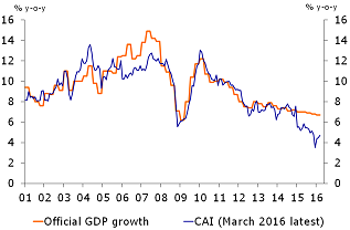 Figure 2: Economic growth according to the Rabobank China Activity Indicator (CAI)