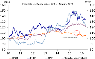 Figure 3: Depreciation of RMB against currencies of main trading partners