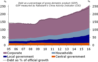 Figure 5: Increase in debt from 150% to 255% over 7 years