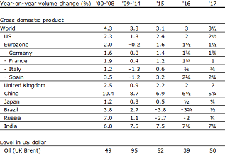 Table 1: Global growth expectations