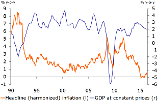 Figure 1: UK growth and inflation