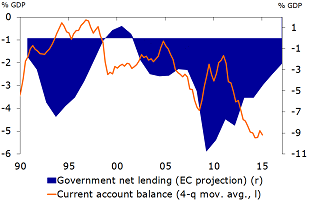 Figure 2: Current account and government balance