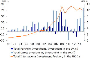 Figure 3: Inflow of portfolio and direct investment has supported a C/A deficit
