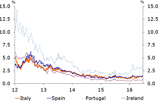 Figure 5: Concerns about EU cohesion could lead to re-emergence of Euro breakup premium