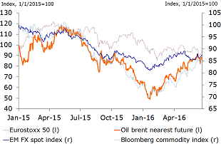Figure 6: A return of 'global risk-off' would imply lower commodity prices, weaker EM-FX
