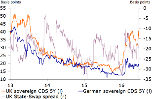 Figure 7: UK's sovereign CDS has widened since January