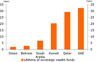 Figure 10: Lifetime of sovereign wealth fund