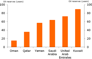 Figure 1: Depleting oil reserves for some