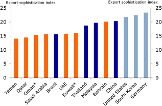 Figure 3: GCC lags in export sophistication