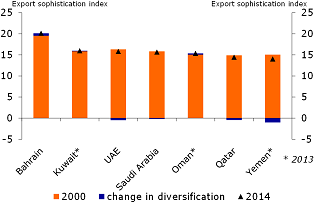 Figure 4: Little progress on diversification