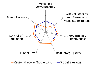 Figure 5: GCC mostly around world average